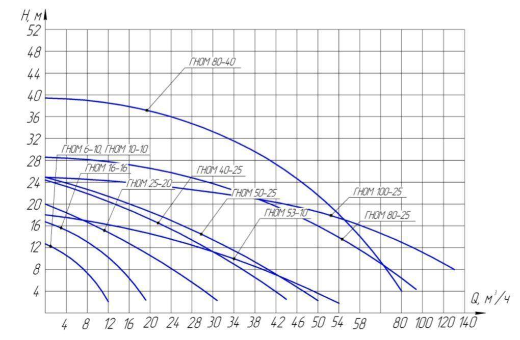 ГНОМ 10-10 Тр 220В Электромаш